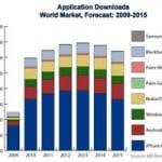 grafico descargas de aplicaciones moviles mundiales