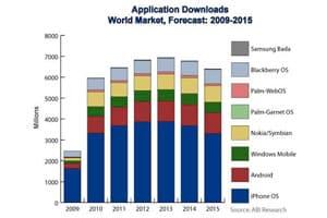 gráfico de descargas de aplicaciones móviles mundiales