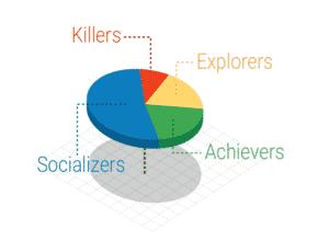 Gráfico de tipos de clientes de apps