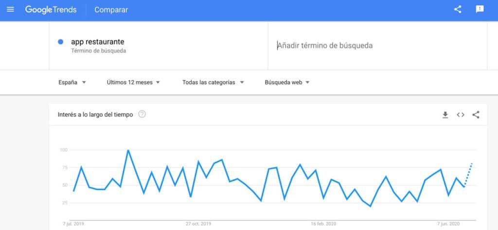 15 consejos sobre Desarrollo de Aplicaciones Google Trends